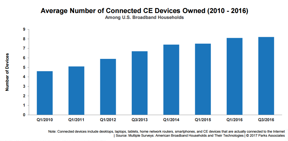 Device Growth